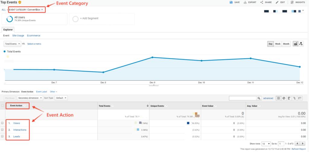 Convertbox Va Google Analytics